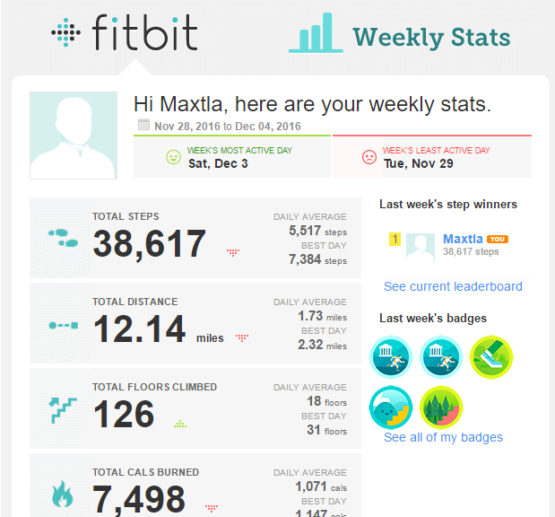 Maxtla's weekly results